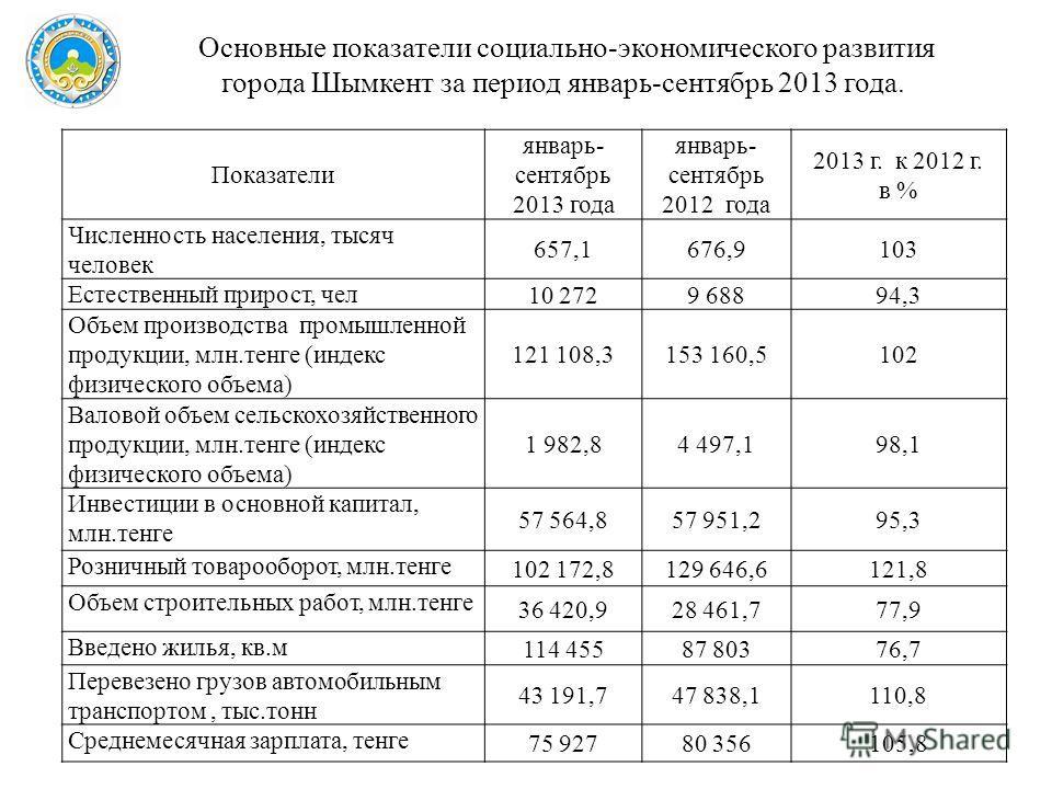 Показатели январь- сентябрь 2013 года январь- сентябрь 2012 года 2013 г. к 2012 г. в % Численность населения, тысяч человек 657,1676,9103 Естественный прирост, чел 10 2729 68894,3 Объем производства промышленной продукции, млн.тенге (индекс физическо