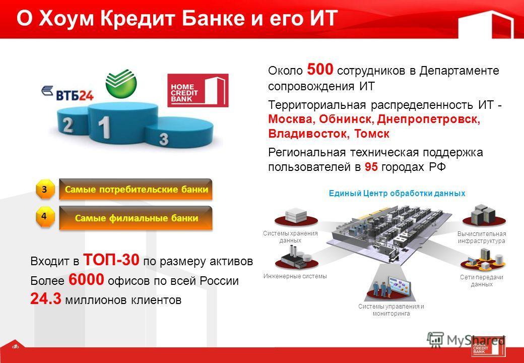 22 О Хоум Кредит Банке и его ИТ Самые потребительские банки 3 Самые филиальные банки 4 Входит в ТОП-30 по размеру активов Более 6000 офисов по всей России 24.3 миллионов клиентов Около 500 сотрудников в Департаменте сопровождения ИТ Территориальная р