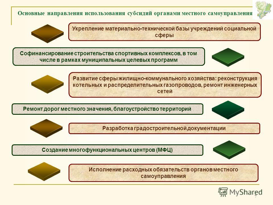 7 Основные направления использования субсидий органами местного самоуправления Укрепление материально-технической базы учреждений социальной сферы Софинансирование строительства спортивных комплексов, в том числе в рамках муниципальных целевых програ