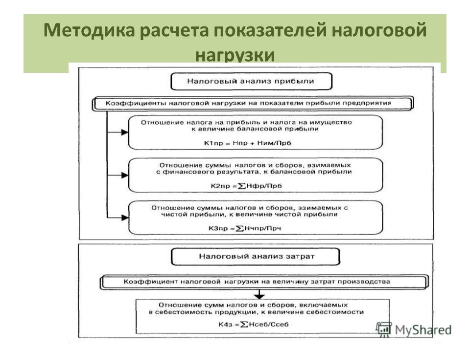 Методика расчета показателей налоговой нагрузки