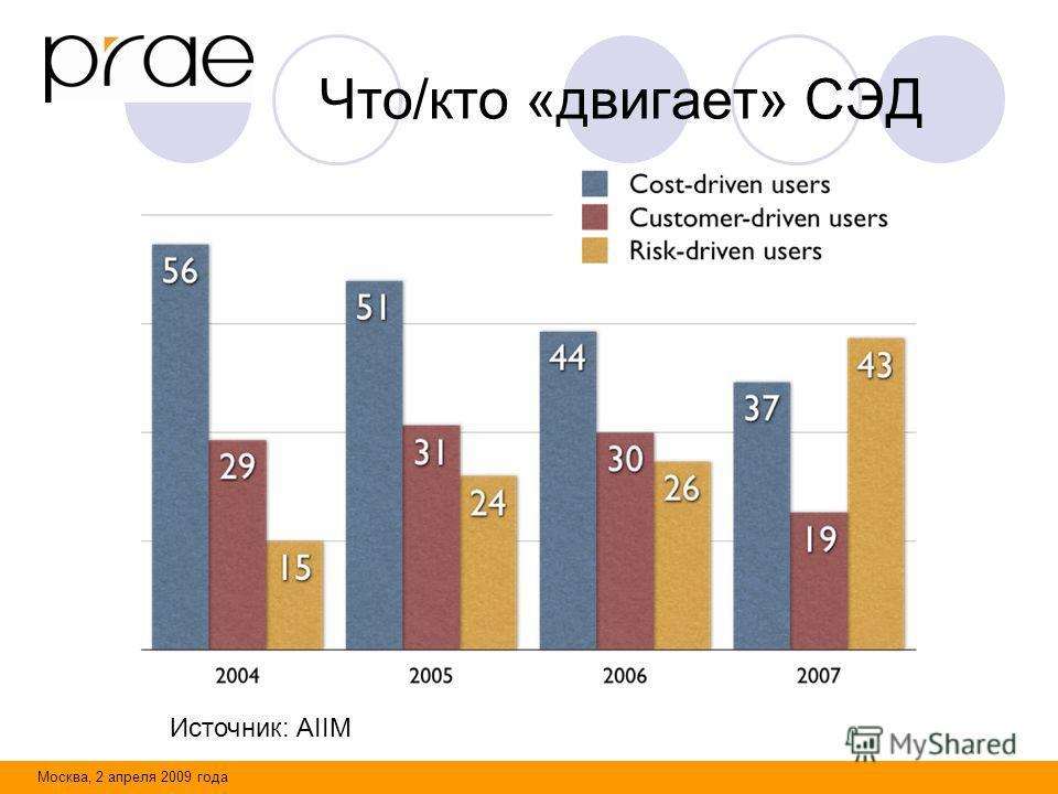 Москва, 2 апреля 2009 года Что/кто «двигает» СЭД Источник: AIIM