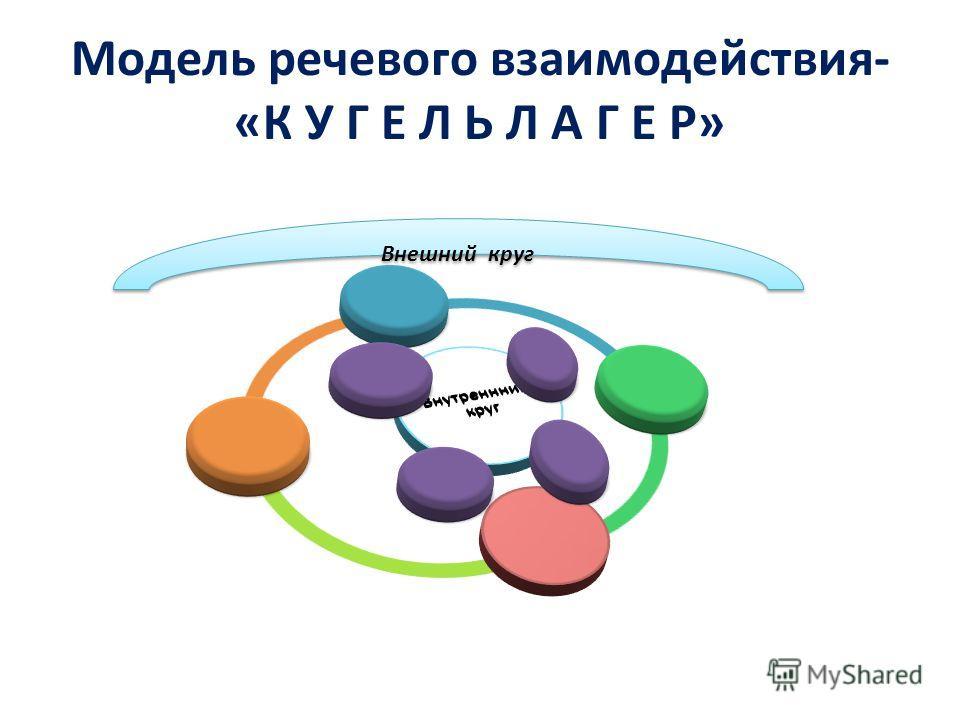 Модель речевого взаимодействия- «К У Г Е Л Ь Л А Г Е Р» Внешний круг