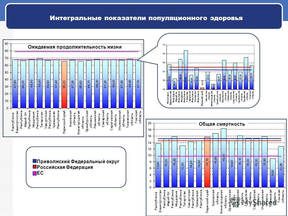 Интегральные показатели популяционного здоровья Приволжский Федеральный округ Российская Федерация ЕС Ожидаемая продолжительность жизни Общая смертность