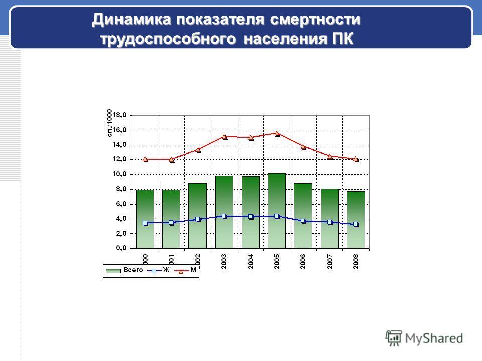 Динамика показателя смертности трудоспособного населения ПК