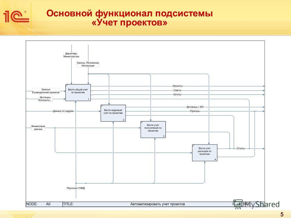 5 Основной функционал подсистемы «Учет проектов»