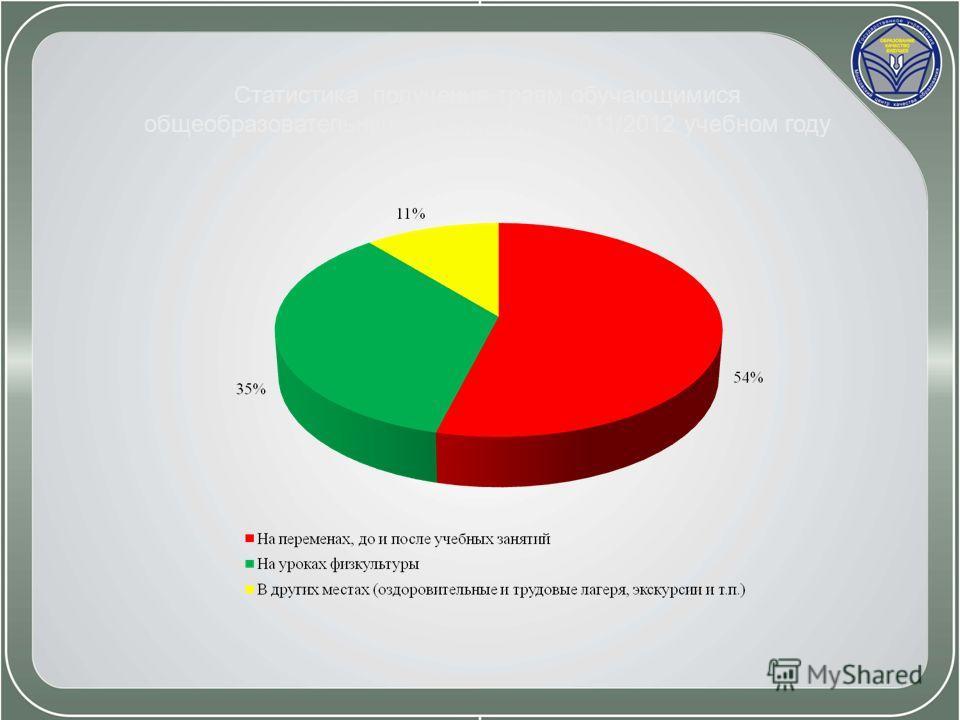 Статистика получения травм обучающимися общеобразовательных учреждений в 2011/2012 учебном году