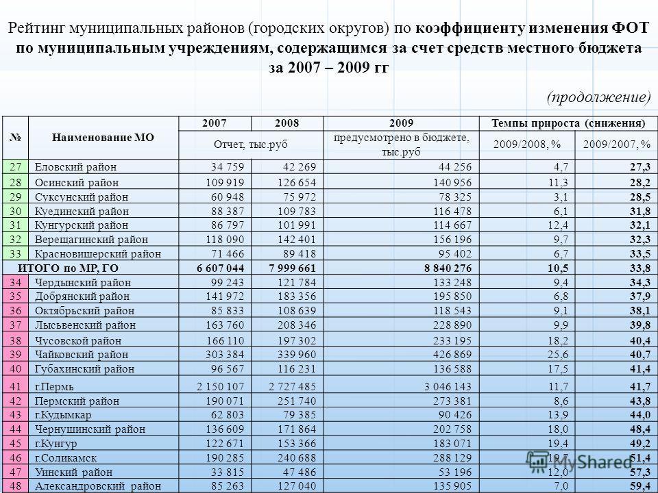 Рейтинг муниципальных районов (городских округов) по коэффициенту изменения ФОТ по муниципальным учреждениям, содержащимся за счет средств местного бюджета за 2007 – 2009 гг (продолжение) Наименование МО 200720082009Темпы прироста (снижения) Отчет, т