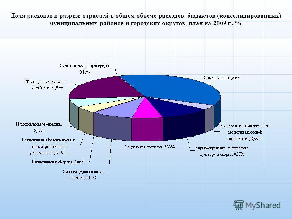 Доля расходов в разрезе отраслей в общем объеме расходов бюджетов (консолидированных) муниципальных районов и городских округов, план на 2009 г., %.