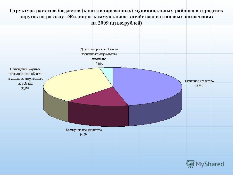 Структура расходов бюджетов (консолидированных) муниципальных районов и городских округов по разделу «Жилищно-коммунальное хозяйство» в плановых назначениях на 2009 г.(тыс.рублей)