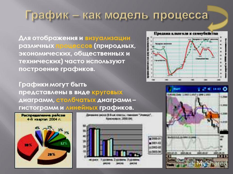 Для отображения и визуализации различных процессов (природных, экономических, общественных и технических) часто используют построение графиков. Графики могут быть представлены в виде круговых диаграмм, столбчатых диаграмм – гистограмм и линейных граф
