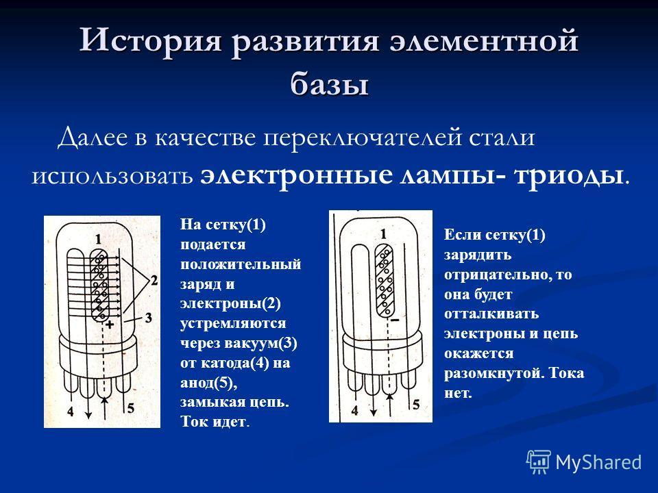История развития элементной базы Далее в качестве переключателей стали использовать электронные лампы- триоды. На сетку(1) подается положительный заряд и электроны(2) устремляются через вакуум(3) от катода(4) на анод(5), замыкая цепь. Ток идет. Если