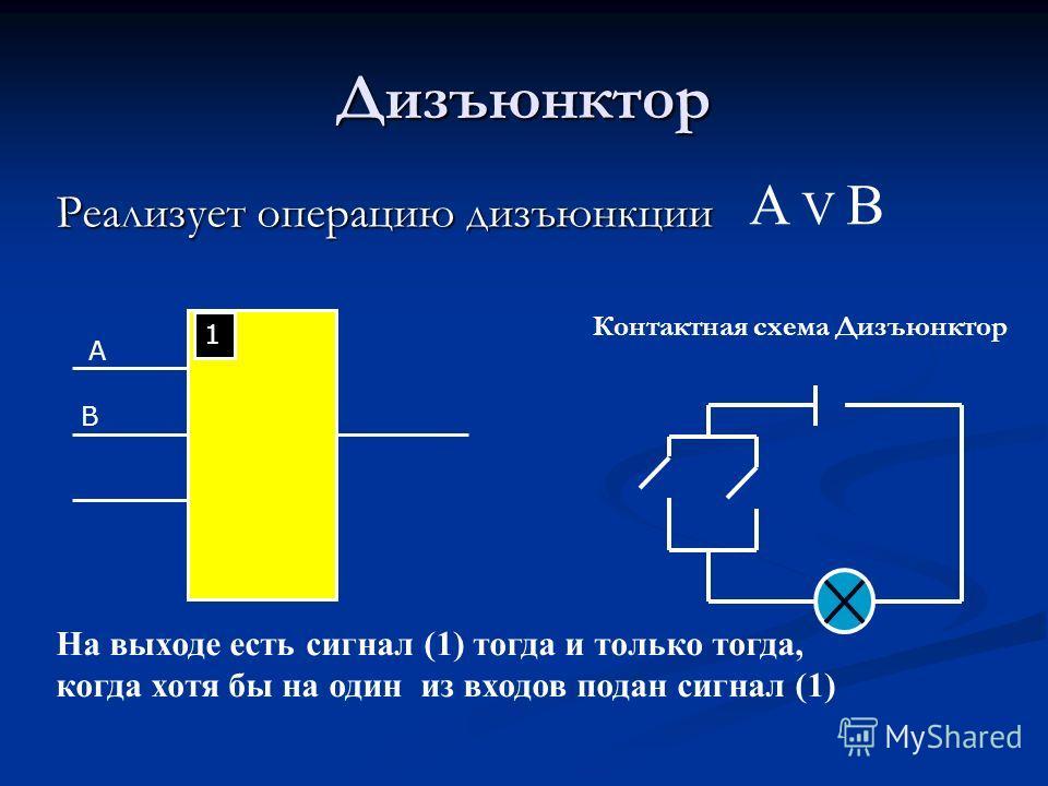 Дизъюнктор Реализует операцию дизъюнкции 1 A B Контактная схема Дизъюнктор А V В На выходе есть сигнал (1) тогда и только тогда, когда хотя бы на один из входов подан сигнал (1)