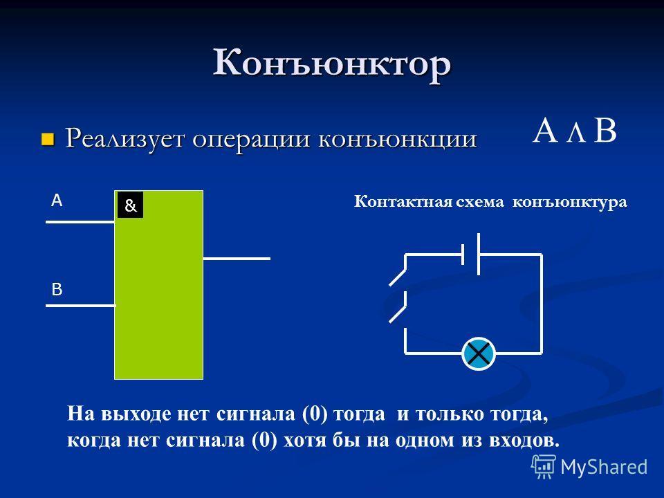 Конъюнктор Реализует операции конъюнкции Реализует операции конъюнкции & A B Контактная схема конъюнктура А В На выходе нет сигнала (0) тогда и только тогда, когда нет сигнала (0) хотя бы на одном из входов.