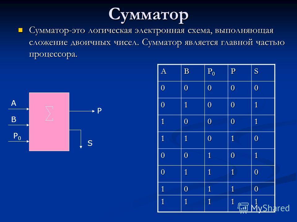Сумматор Сумматор-это логическая электронная схема, выполняющая сложение двоичных чисел. Сумматор является главной частью процессора. Сумматор-это логическая электронная схема, выполняющая сложение двоичных чисел. Сумматор является главной частью про
