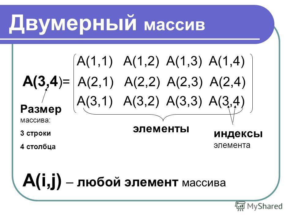 Двумерный массив А(1,1) А(1,2) А(1,3) А(1,4) А(3,4 )= А(2,1) А(2,2) А(2,3) А(2,4) А(3,1) А(3,2) А(3,3) А(3,4) А(i,j) – любой элемент массива Размер массива: 3 строки 4 столбца элементы индексы элемента