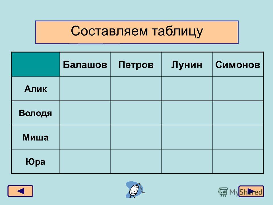БалашовПетровЛунинСимонов Алик Володя Миша Юра Составляем таблицу