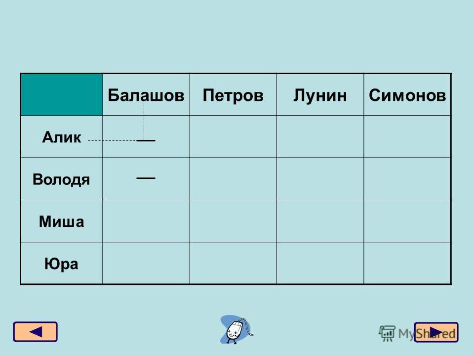 БалашовПетровЛунинСимонов Алик Володя Миша Юра