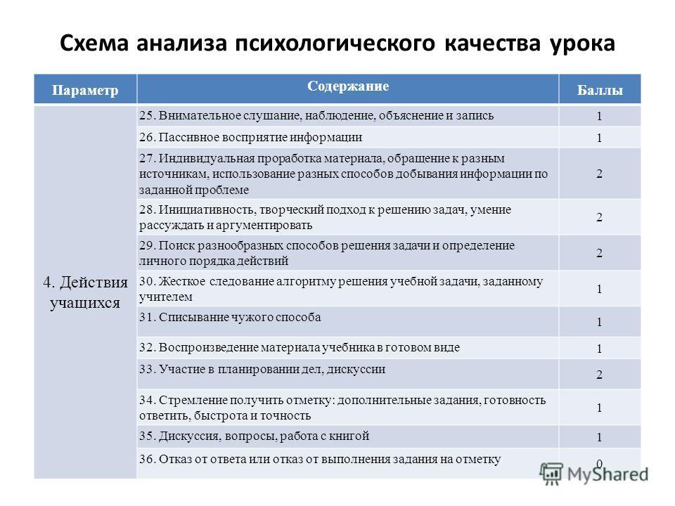 Схема анализа психологического