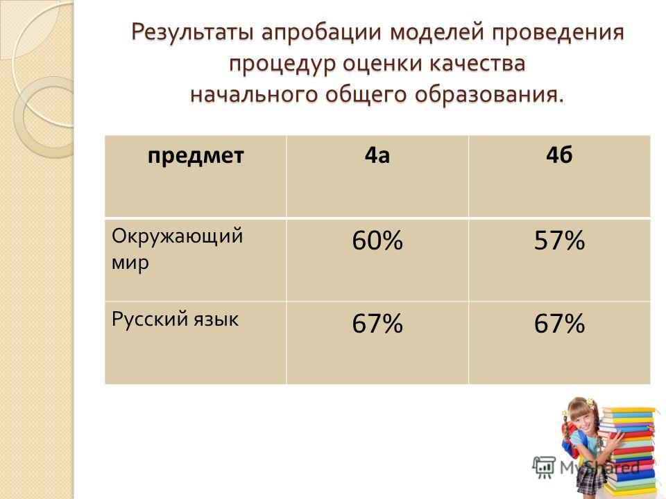 Результаты апробации моделей проведения процедур оценки качества начального общего образования. предмет4а4б Окружающий мир 60%57% Русский язык 67%