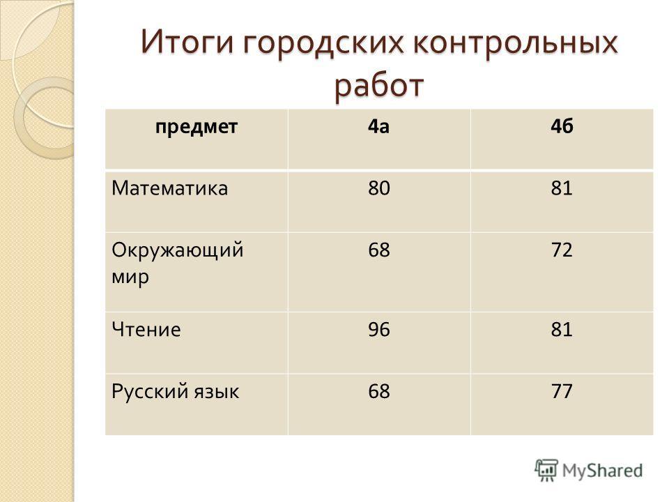 Итоги городских контрольных работ предмет 4а4б Математика 8081 Окружающий мир 6872 Чтение 9681 Русский язык 6877