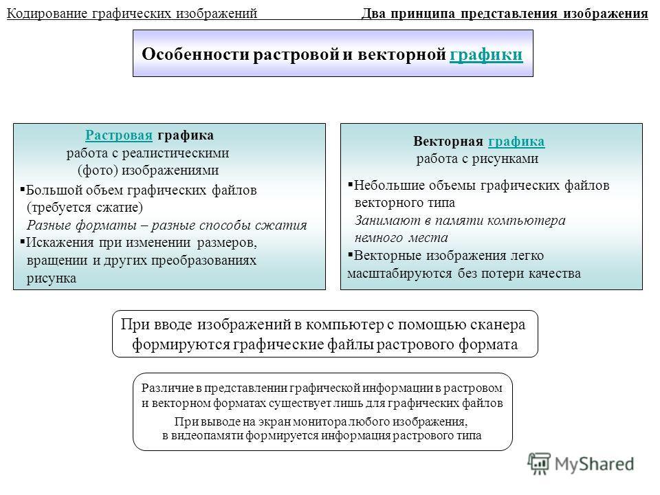 Особенности растровой и векторной графикиграфики Кодирование графических изображений Два принципа представления изображения РастроваяРастровая графика работа с реалистическими (фото) изображениями Большой объем графических файлов (требуется сжатие) Р