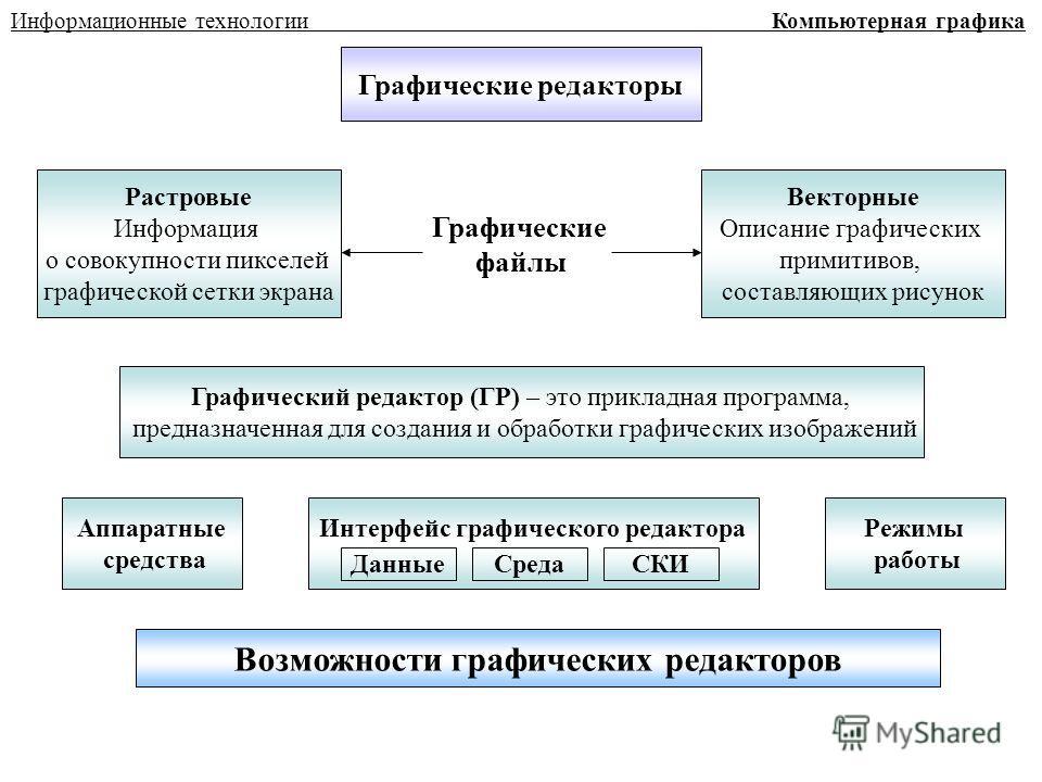 Информационные технологии Компьютерная графика Графические редакторы Растровые Информация о совокупности пикселей графической сетки экрана Векторные Описание графических примитивов, составляющих рисунок Графические файлы Графический редактор (ГР) – э