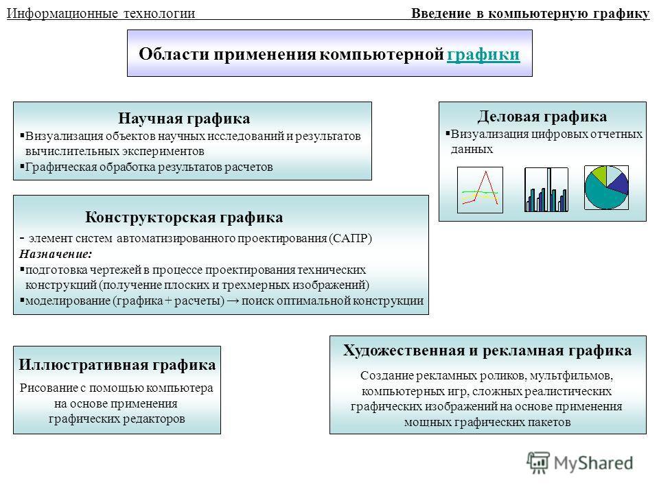 Информационные технологии Введение в компьютерную графику Области применения компьютерной графикиграфики Научная графика Визуализация объектов научных исследований и результатов вычислительных экспериментов Графическая обработка результатов расчетов