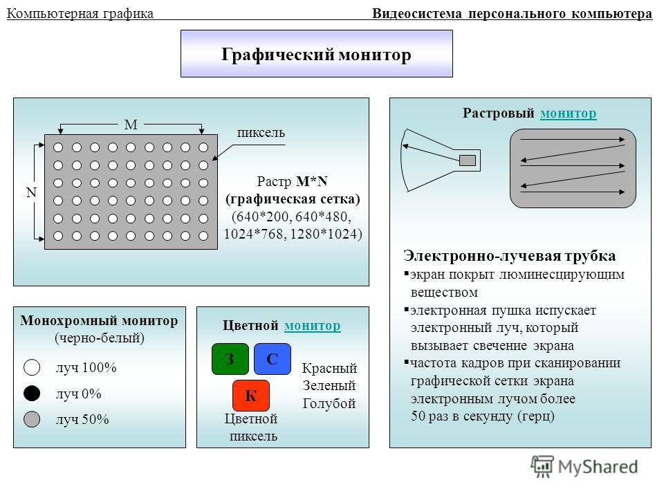 Графический монитор Компьютерная графика Видеосистема персонального компьютера Растр M*N (графическая сетка) (640*200, 640*480, 1024*768, 1280*1024) пиксель М N Монохромный монитор (черно-белый) луч 100% луч 0% луч 50% Цветной монитормонитор ЗС К Кра