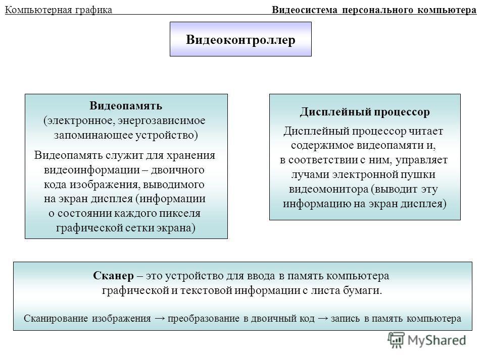 Компьютерная графика Видеосистема персонального компьютера Видеоконтроллер Видеопамять (электронное, энергозависимое запоминающее устройство) Видеопамять служит для хранения видеоинформации – двоичного кода изображения, выводимого на экран дисплея (и