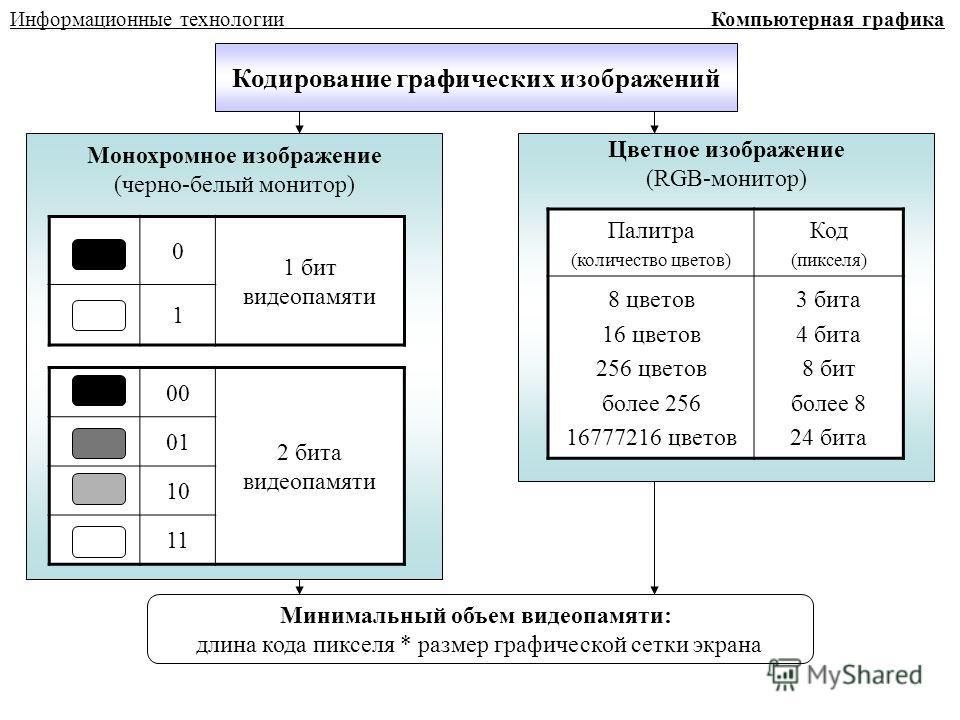 Кодирование графических изображений Монохромное изображение (черно-белый монитор) Цветное изображение (RGB-монитор) Минимальный объем видеопамяти: длина кода пикселя * размер графической сетки экрана Информационные технологии Компьютерная графика Пал