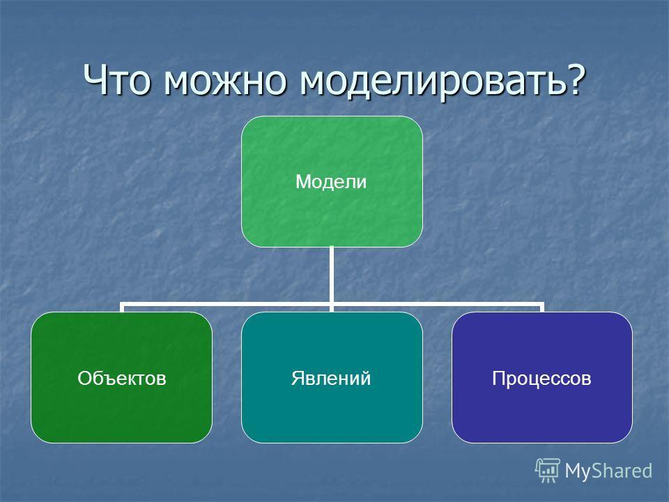 Что можно моделировать? Модели ОбъектовЯвленийПроцессов