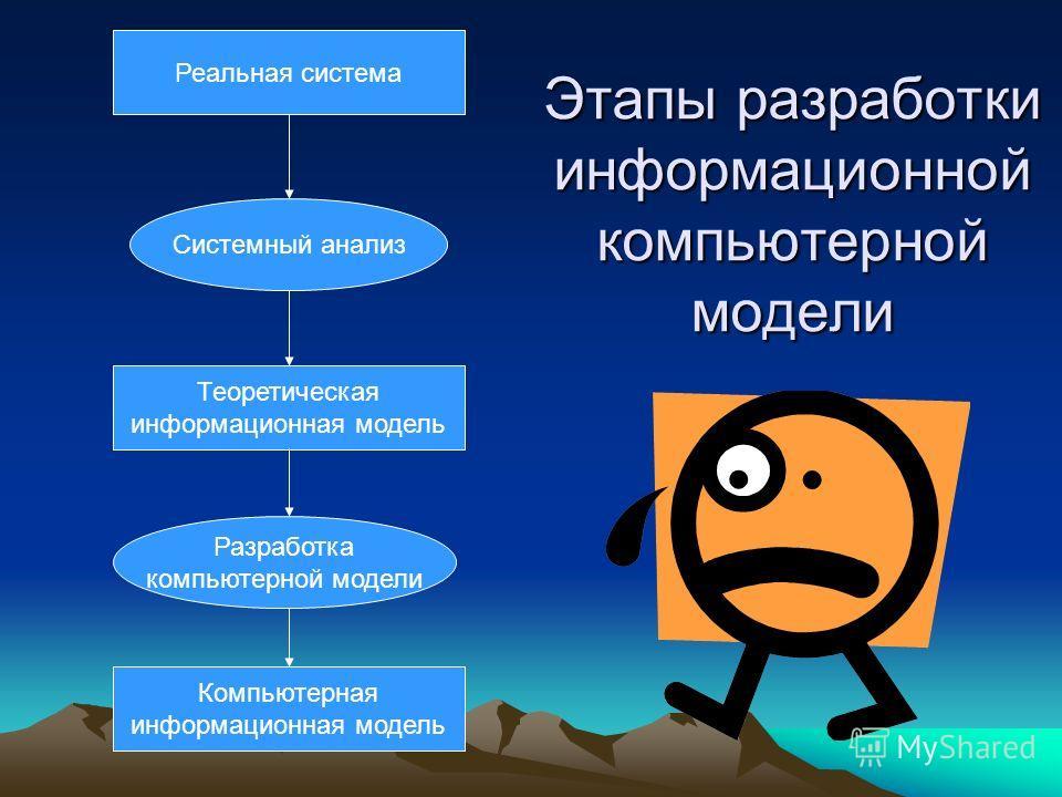 Этапы разработки информационной компьютерной модели Реальная система Теоретическая информационная модель Компьютерная информационная модель Системный анализ Разработка компьютерной модели