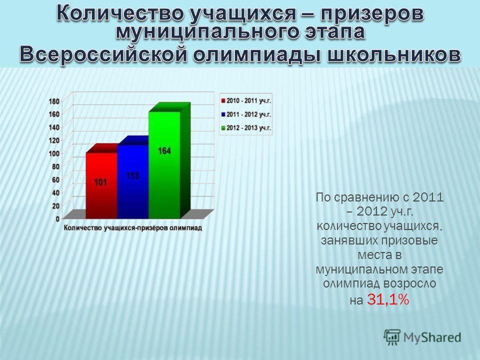 По сравнению с 2011 – 2012 уч.г. количество учащихся, занявших призовые места в муниципальном этапе олимпиад возросло на 31,1%