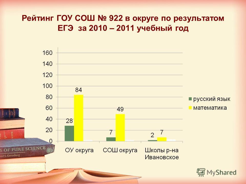 Рейтинг ГОУ СОШ 922 в округе по результатом ЕГЭ за 2010 – 2011 учебный год