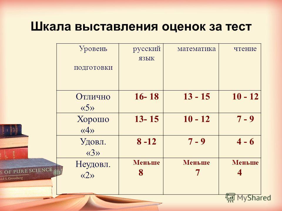 Шкала выставления оценок за тест Уровень подготовки русский язык математикачтение Отлично «5» 16- 1813 - 1510 - 12 Хорошо «4» 13- 1510 - 127 - 9 Удовл. «3» 8 -127 - 94 - 6 Неудовл. «2» Меньше 8 Меньше 7 Меньше 4