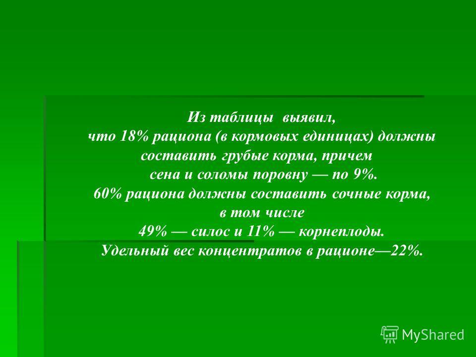 Из таблицы выявил, что 18% рациона (в кормовых единицах) должны составить грубые корма, причем сена и соломы поровну по 9%. 60% рациона должны составить сочные корма, в том числе 49% силос и 11% корнеплоды. Удельный вес концентратов в рационе22%.