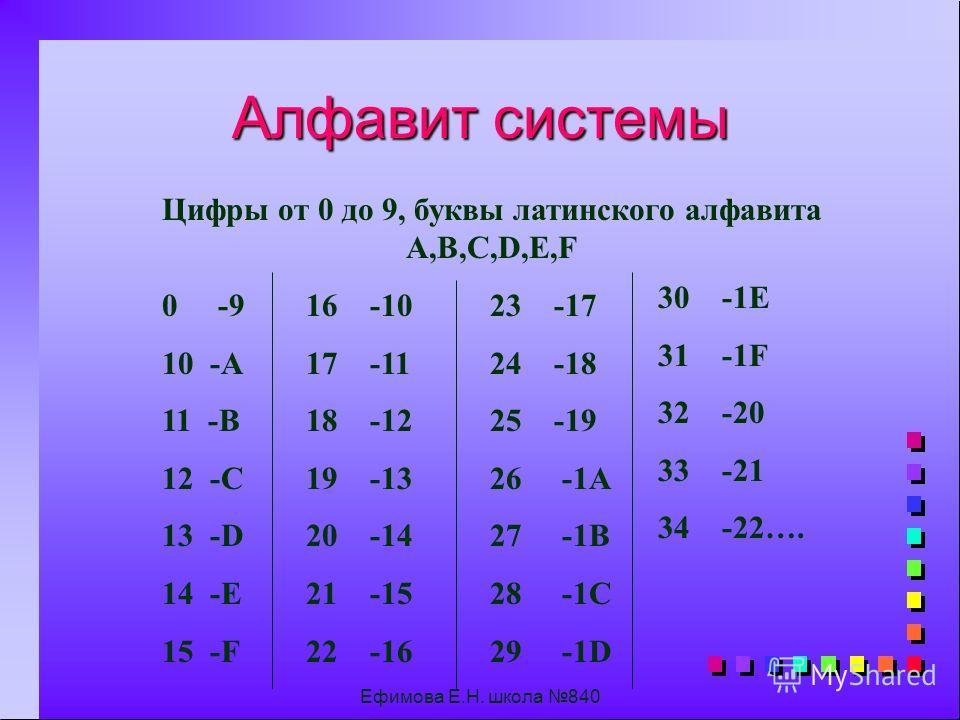 Ефимова Е.Н. школа 840 0- 1-1- 2-2- 3-3- 4-4- 5-5- 6-6- 7-7- 8-8- 9- 10-10- 11- 12-12- 13- 14-14- 15-15-