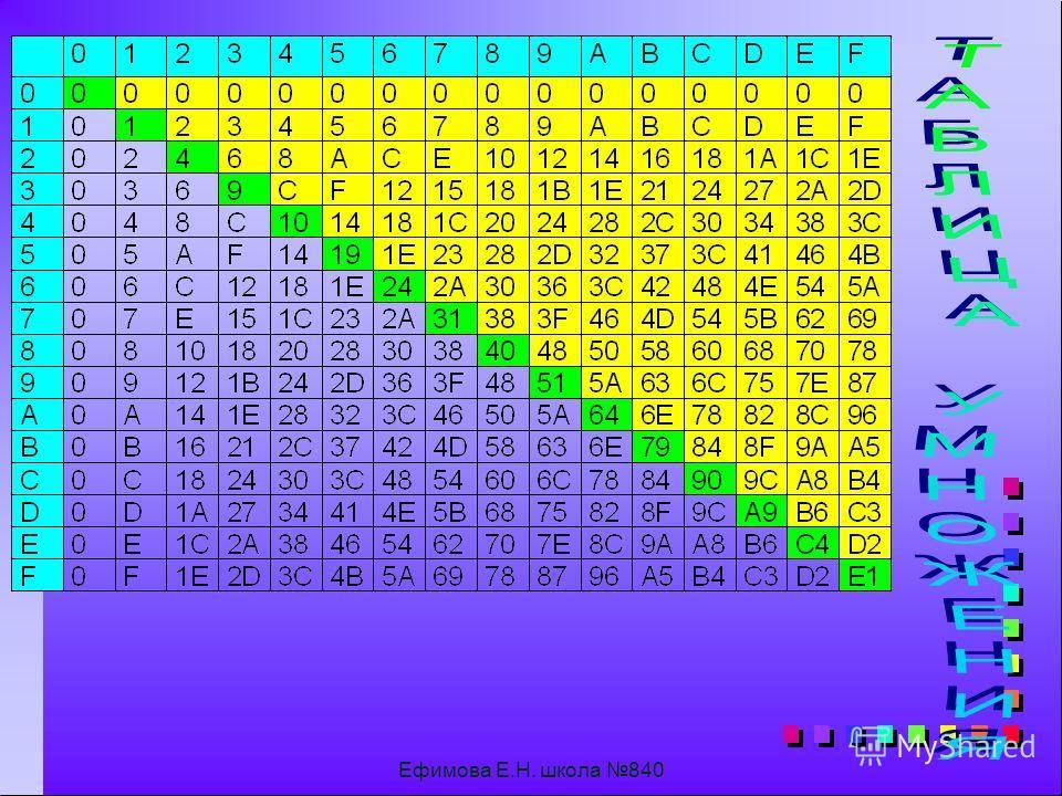 Ефимова Е.Н. школа 840 A1F - 1 A1E - A1 9 BC AD5 A20 - F5 B15 7B41 - F5A 6BE7 вычитание Решить самостоятельно: A156 - B15 1000 - AA