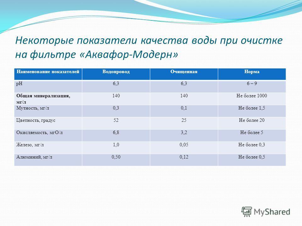 Некоторые показатели качества воды при очистке на фильтре «Аквафор-Модерн» Наименование показателейВодопроводОчищеннаяНорма рН6,3 6 – 9 Общая минерализация, мг/л 140 Не более 1000 Мутность, мг/л0,30,1Не более 1,5 Цветность, градус5225Не более 20 Окис