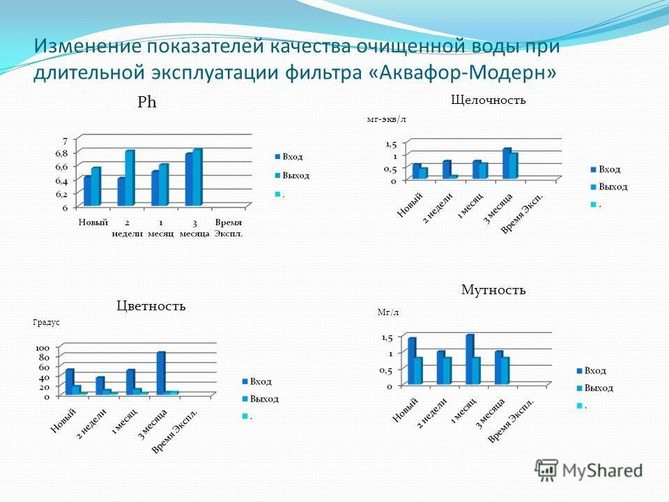Изменение показателей качества очищенной воды при длительной эксплуатации фильтра «Аквафор-Модерн» Ph Щелочность мг-экв/л Градус Цветность Мг/л Мутность