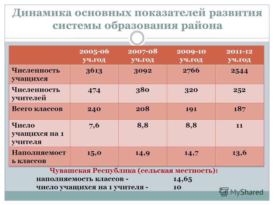 Динамика основных показателей развития системы образования района Чувашская Республика (сельская местность): наполняемость классов - 14,65 число учащихся на 1 учителя - 10