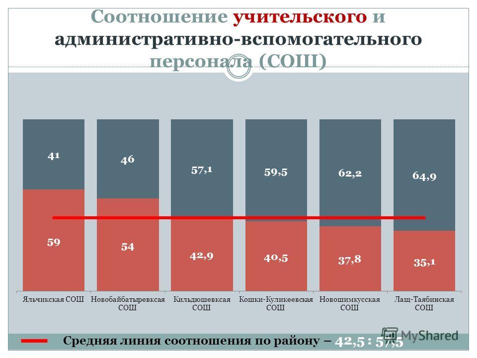 Соотношение учительского и административно-вспомогательного персонала (СОШ) Средняя линия соотношения по району – 42,5 : 57,5