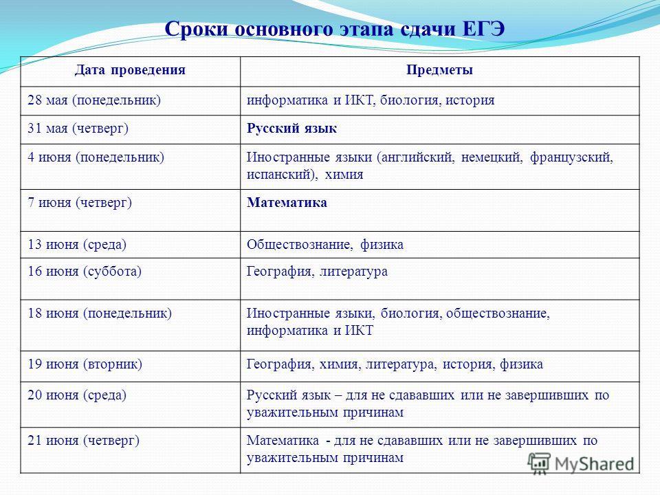 Сроки основного этапа сдачи ЕГЭ Дата проведенияПредметы 28 мая (понедельник)информатика и ИКТ, биология, история 31 мая (четверг)Русский язык 4 июня (понедельник)Иностранные языки (английский, немецкий, французский, испанский), химия 7 июня (четверг)