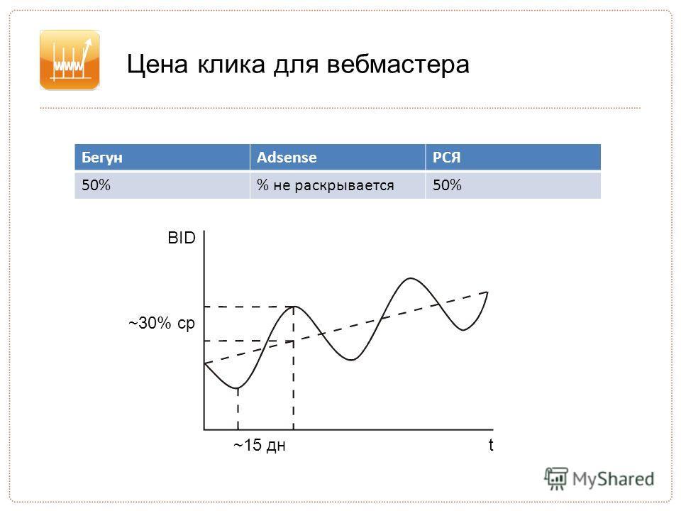 Цена клика для вебмастера БегунAdsenseРСЯ 50% не раскрывается50% BID t~15 дн ~30% ср
