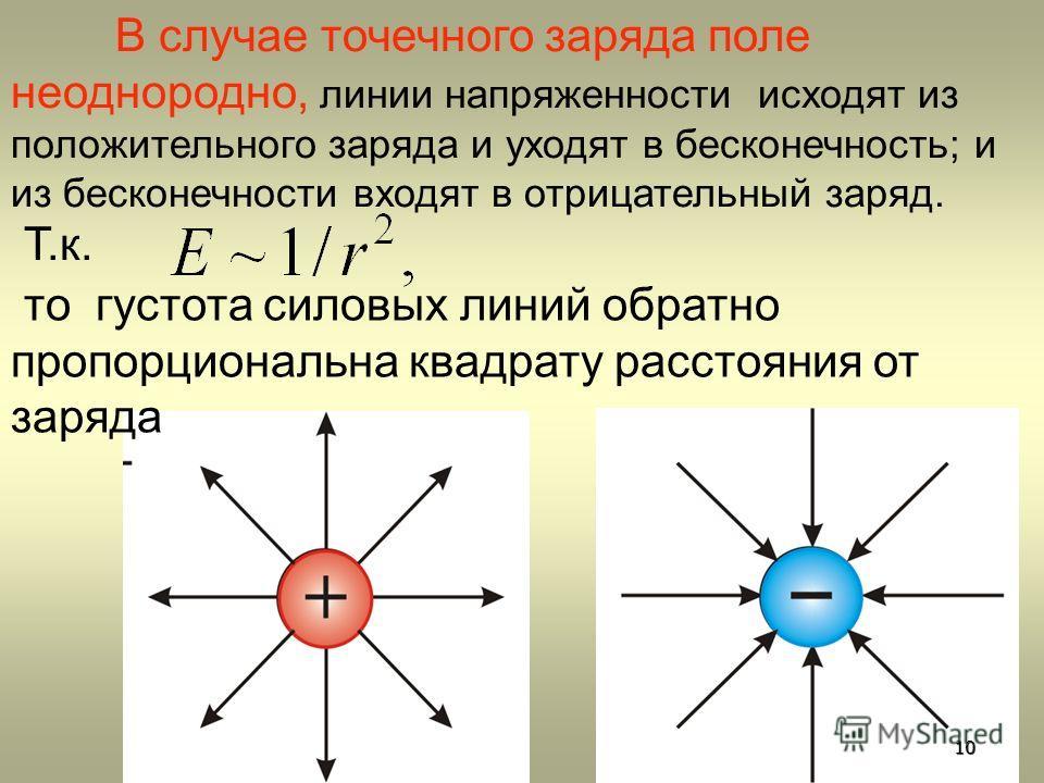 В случае точечного заряда поле неоднородно, линии напряженности исходят из положительного заряда и уходят в бесконечность; и из бесконечности входят в отрицательный заряд. Т.к. то густота силовых линий обратно пропорциональна квадрату расстояния от з