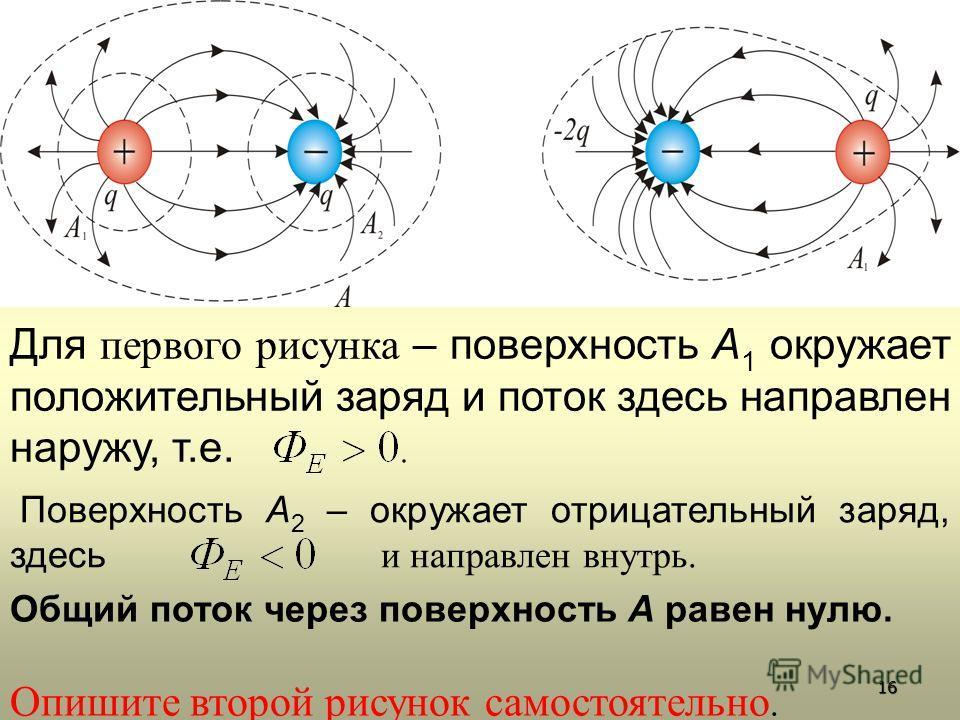 Для первого рисунка – поверхность А 1 окружает положительный заряд и поток здесь направлен наружу, т.е. Поверхность А 2 – окружает отрицательный заряд, здесь и направлен внутрь. Общий поток через поверхность А равен нулю. Опишите второй рисунок самос