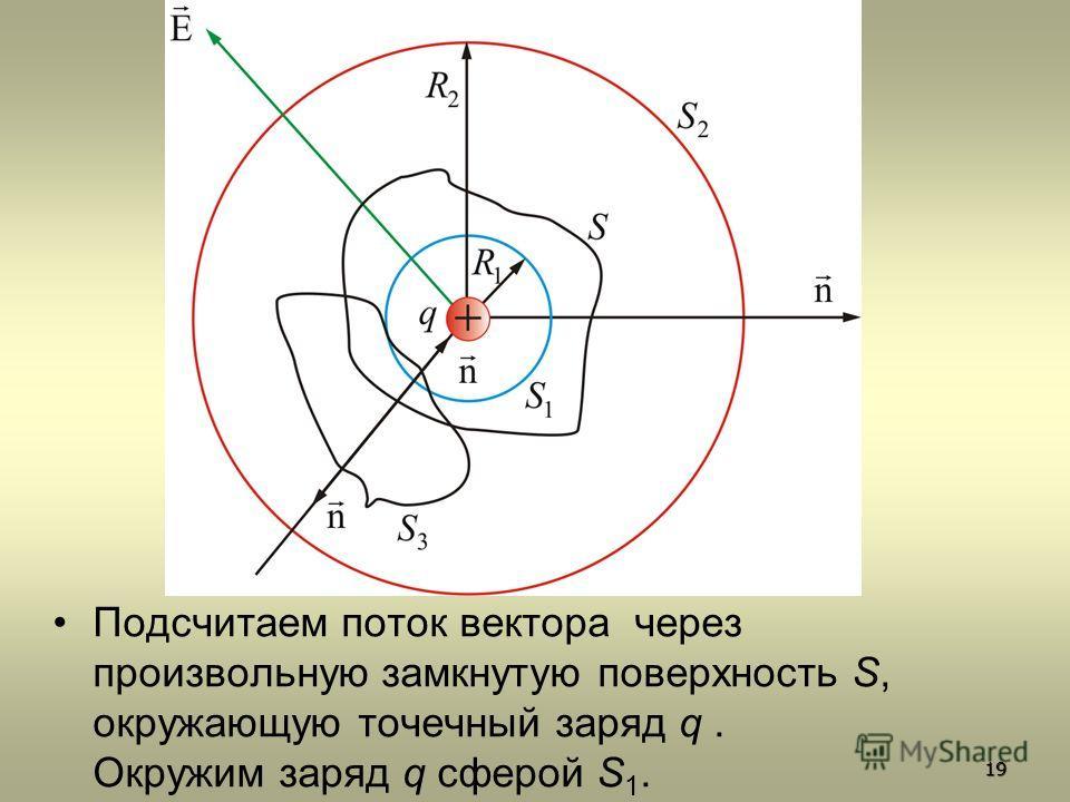 Подсчитаем поток вектора через произвольную замкнутую поверхность S, окружающую точечный заряд q. Окружим заряд q сферой S 1. 19