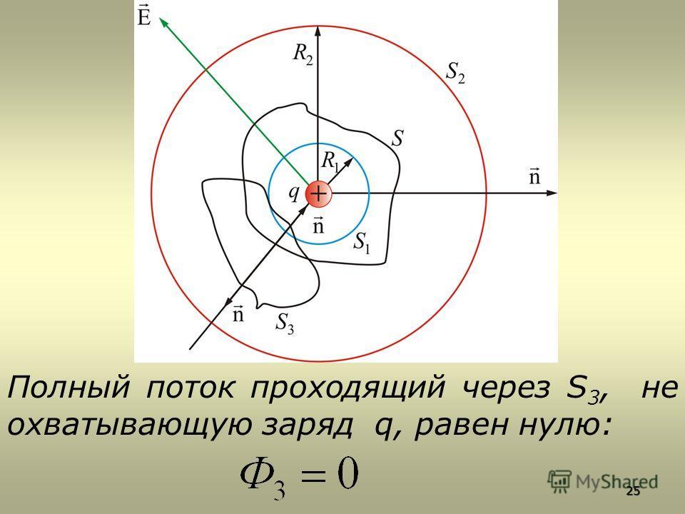 Полный поток проходящий через S 3, не охватывающую заряд q, равен нулю: 25