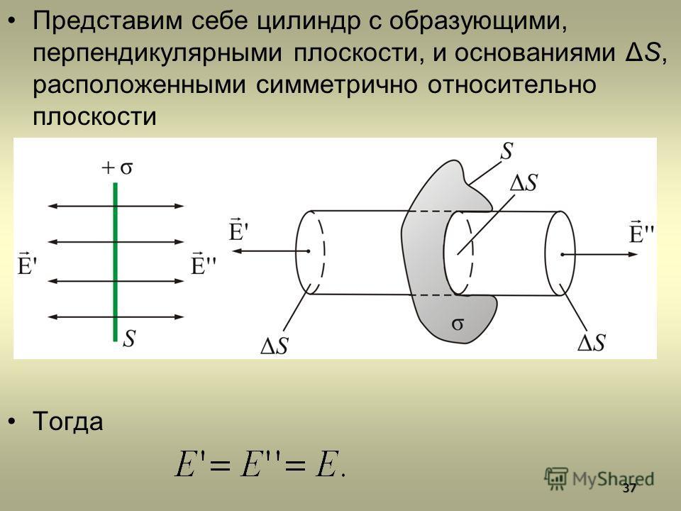 Представим себе цилиндр с образующими, перпендикулярными плоскости, и основаниями ΔS, расположенными симметрично относительно плоскости Тогда37