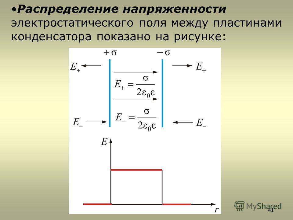 Распределение напряженности электростатического поля между пластинами конденсатора показано на рисунке:41